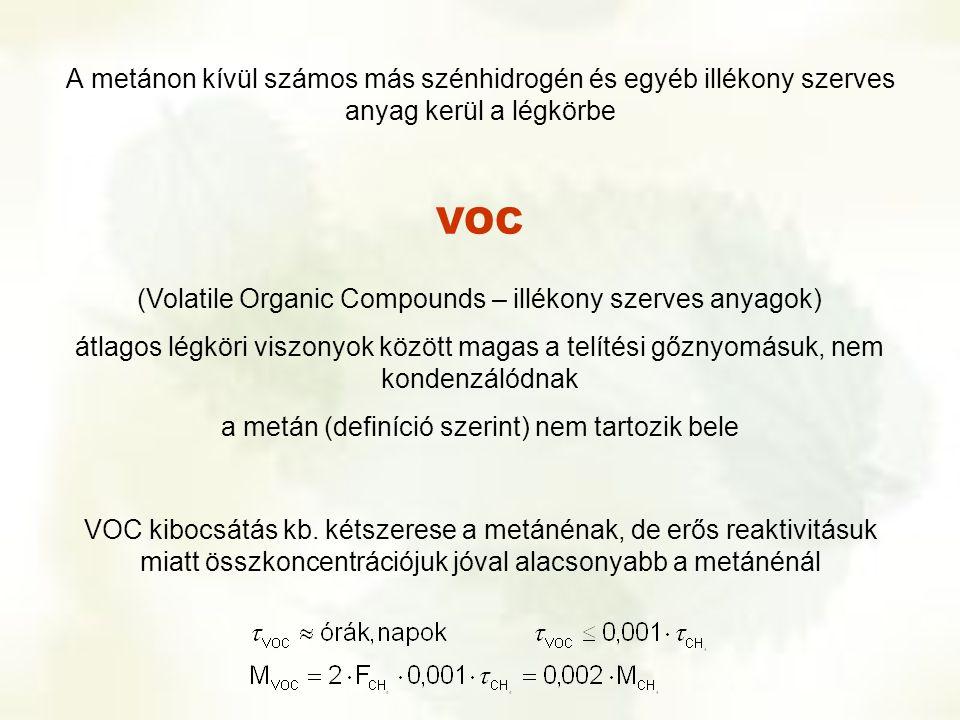 A metánon kívül számos más szénhidrogén és egyéb illékony szerves anyag kerül a légkörbe VOC (Volatile Organic Compounds – illékony szerves anyagok) á