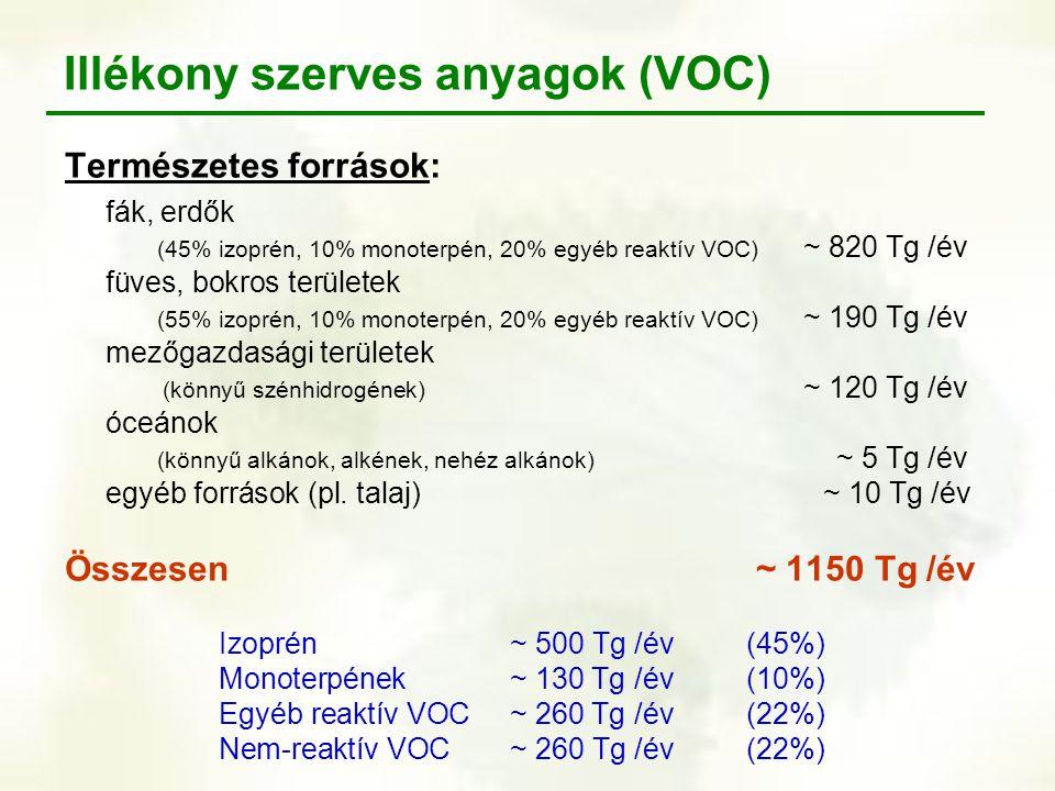 Illékony szerves anyagok (VOC) Természetes források: fák, erdők (45% izoprén, 10% monoterpén, 20% egyéb reaktív VOC) ~ 820 Tg /év füves, bokros terüle