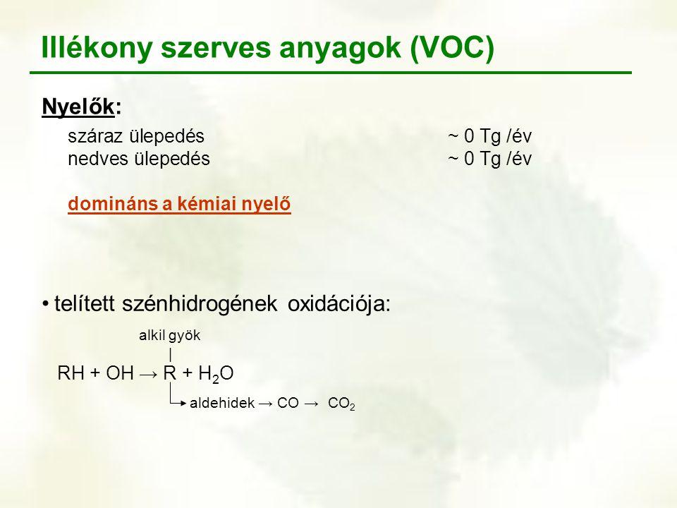 Illékony szerves anyagok (VOC) Nyelők: száraz ülepedés~ 0 Tg /év nedves ülepedés~ 0 Tg /év domináns a kémiai nyelő telített szénhidrogének oxidációja: