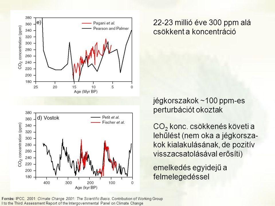 22-23 millió éve 300 ppm alá csökkent a koncentráció jégkorszakok ~100 ppm-es perturbációt okoztak CO 2 konc. csökkenés követi a lehűlést (nem oka a j