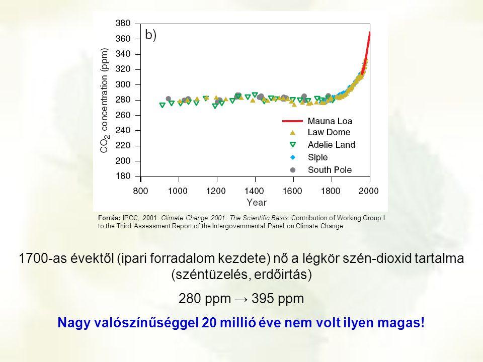 1700-as évektől (ipari forradalom kezdete) nő a légkör szén-dioxid tartalma (széntüzelés, erdőirtás) 280 ppm → 395 ppm Nagy valószínűséggel 20 millió
