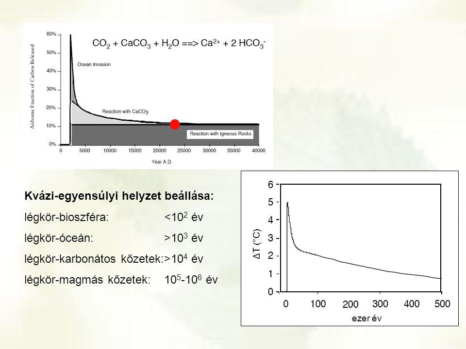 Kvázi-egyensúlyi helyzet beállása: légkör-bioszféra:<10 2 év légkör-óceán:>10 3 év légkör-karbonátos kőzetek:>10 4 év légkör-magmás kőzetek:10 5 -10 6