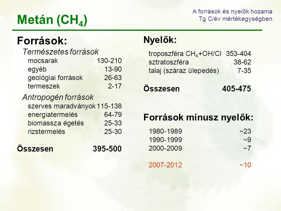 Metán (CH 4 ) Források: Természetes források mocsarak130-210 egyéb 13-90 geológiai források26-63 termeszek2-17 Antropogén források szerves maradványok