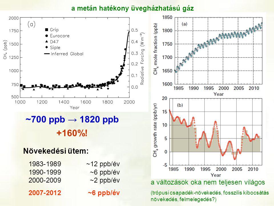 ~700 ppb → 1820 ppb +160%! a metán hatékony üvegházhatású gáz a változások oka nem teljesen világos (trópusi csapadék-növekedés, fosszilis kibocsátás