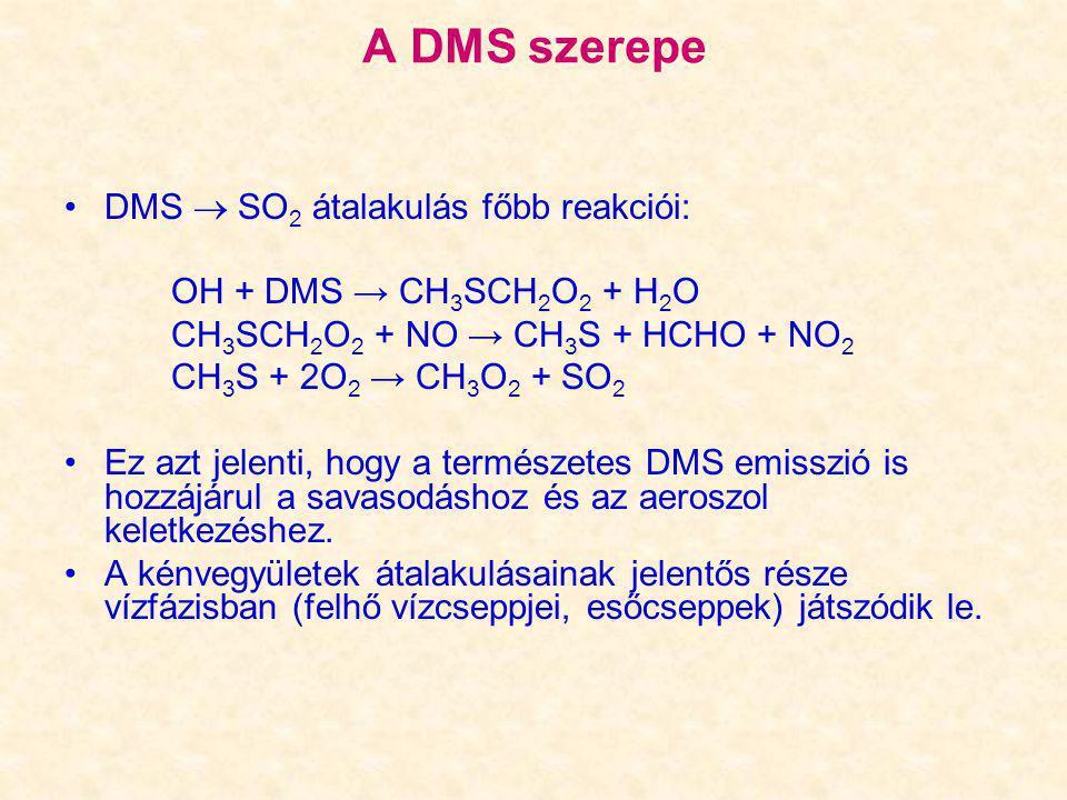 A DMS szerepe DMS  SO 2 átalakulás főbb reakciói: OH + DMS → CH 3 SCH 2 O 2 + H 2 O CH 3 SCH 2 O 2 + NO → CH 3 S + HCHO + NO 2 CH 3 S + 2O 2 → CH 3 O
