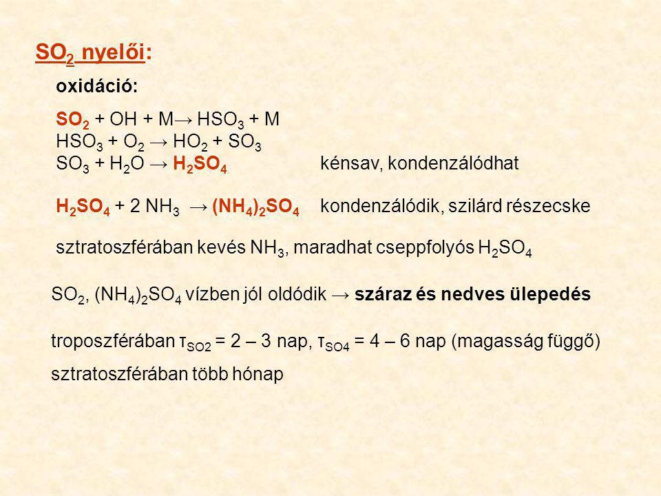 SO 2 nyelői: oxidáció: SO 2 + OH + M→ HSO 3 + M HSO 3 + O 2 → HO 2 + SO 3 SO 3 + H 2 O → H 2 SO 4 kénsav, kondenzálódhat H 2 SO 4 + 2 NH 3 → (NH 4 ) 2