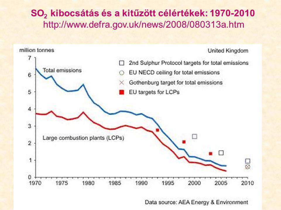 SO 2 kibocsátás és a kitűzött célértékek: 1970-2010 http://www.defra.gov.uk/news/2008/080313a.htm