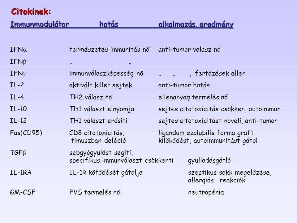 """Immunmodulátorhatásalkalmazás, eredmény IFN  természetes immunitás nőanti-tumor válasz nő IFN  """""""" IFN  immunválaszképesség nő"""" """", fertőzések ellen IL-2aktivált killer sejtekanti-tumor hatás IL-4TH2 válasz nőellenanyag termelés nő IL-10TH1 választ elnyomjasejtes citotoxicitás csökken, autoimmun IL-12TH1 választ erősítisejtes citotoxicitást növeli, anti-tumor Fas(CD95)CD8 citotoxicitás, ligandum szolubilis forma graft timuszban deléciókilökődést, autoimmunitást gátol TGF  sebgyógyulást segíti, specifikus immunválaszt csökkenti gyulladásgátló IL-1RAIL-1R kötődését gátoljaszeptikus sokk megelőzése, allergiás reakciók GM-CSF FVS termelés nőneutropénia Citokinek:"""