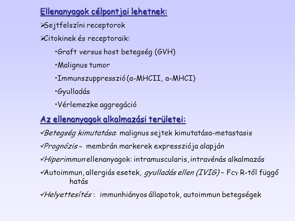 Ellenanyagok célpontjai lehetnek:  Sejtfelszíni receptorok  Citokinek és receptoraik: Graft versus host betegség (GVH) Malignus tumor Immunszuppresszió (a-MHCII, a-MHCI) Gyulladás Vérlemezke aggregáció Az ellenanyagok alkalmazási területei: Betegség kimutatása: malignus sejtek kimutatása-metastasis Prognózis - membrán markerek expressziója alapján Hiperimmun ellenanyagok: intramuscularis, intravénás alkalmazás Autoimmun, allergiás esetek, gyulladás ellen (IVIG) – Fc  R-től függő hatás Helyettesítés : immunhiányos állapotok, autoimmun betegségek