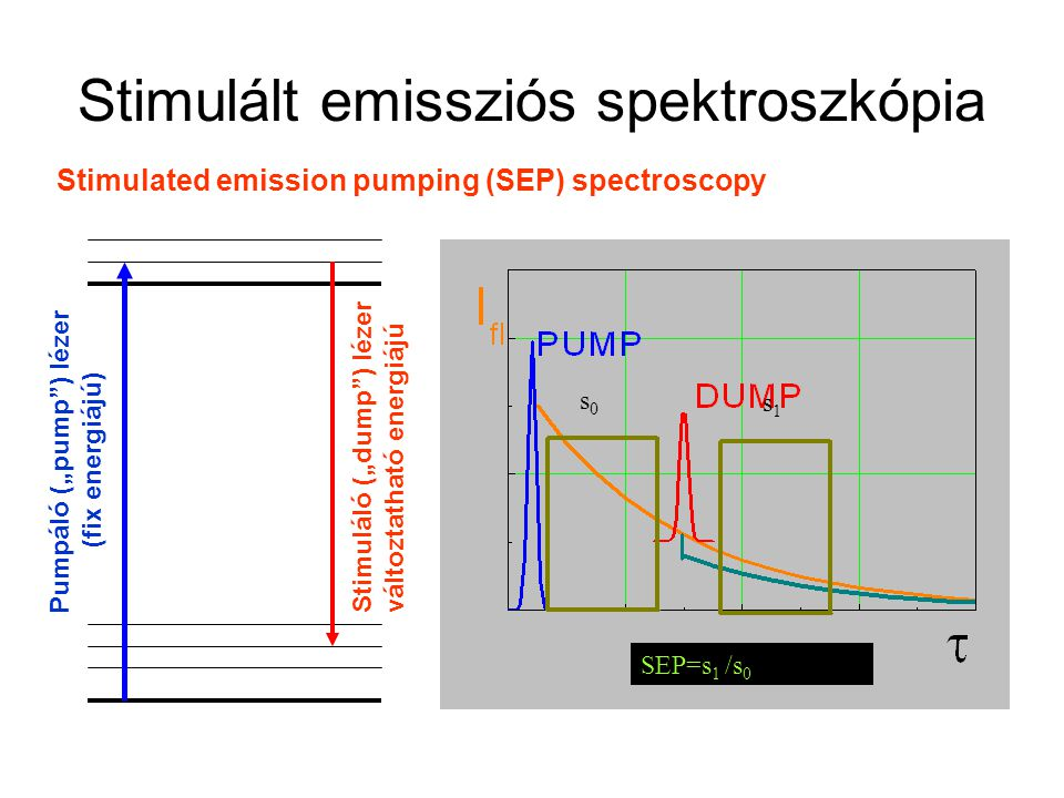 "Stimulált emissziós spektroszkópia Stimulated emission pumping (SEP) spectroscopy s1s1 s0s0 SEP=s 1 /s 0 Pumpáló (""pump ) lézer (fix energiájú) Stimuláló (""dump ) lézer változtatható energiájú"