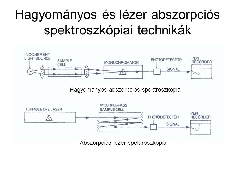 Hagyományos és lézer abszorpciós spektroszkópiai technikák Hagyományos abszorpciós spektroszkópia Abszorpciós lézer spektroszkópia