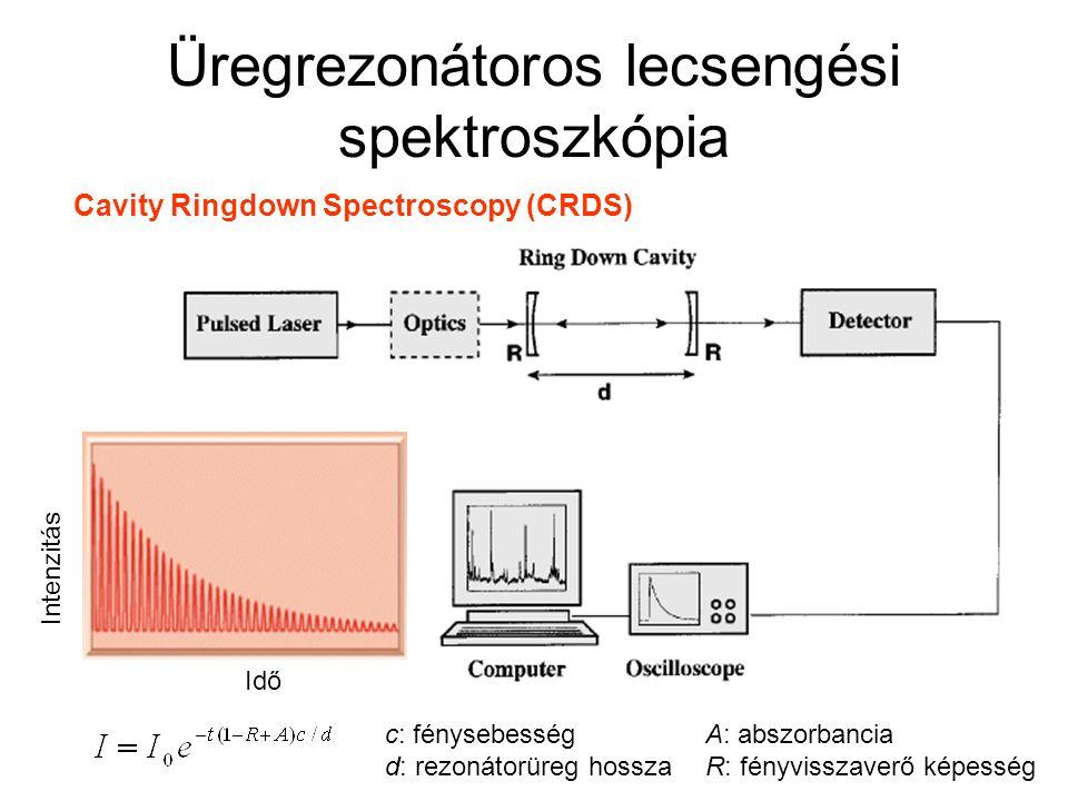 Üregrezonátoros lecsengési spektroszkópia Idő Intenzitás c: fénysebességA: abszorbancia d: rezonátorüreg hosszaR: fényvisszaverő képesség Cavity Ringd
