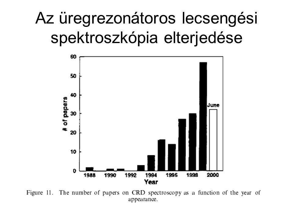 Üregrezonátorbeli abszorpciós lézer spektroszkópia Intracavity Laser Absorption Spectroscopy (ICLAS) Meghajtó lézer Detektor Minta (pl.