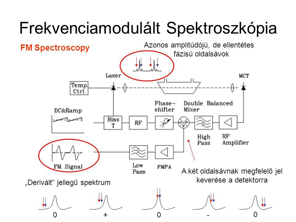Frekvenciamodulált Spektroszkópia FM Spectroscopy Azonos amplitúdójú, de ellentétes fázisú oldalsávok A két oldalsávnak megfelelő jel keverése a detek