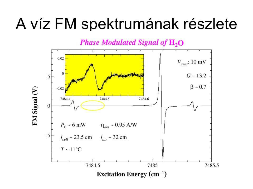 Termikus lencse spektroszkópia Thermal lensing spectroscopy