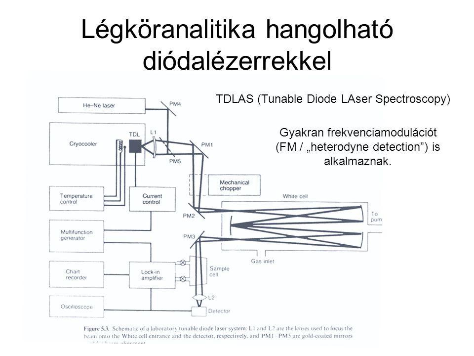 """Légköranalitika hangolható diódalézerrekkel Gyakran frekvenciamodulációt (FM / """"heterodyne detection ) is alkalmaznak."""