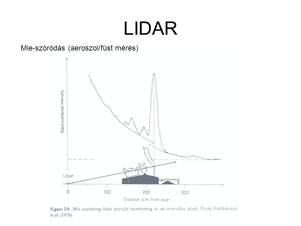 LIDAR Mie-szóródás (aeroszol/füst mérés)