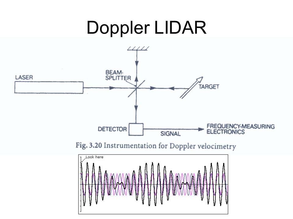 Doppler LIDAR