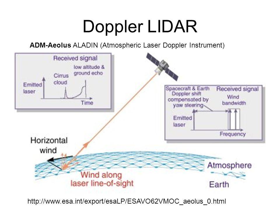 http://www.esa.int/export/esaLP/ESAVO62VMOC_aeolus_0.html ADM-Aeolus ALADIN (Atmospheric Laser Doppler Instrument)