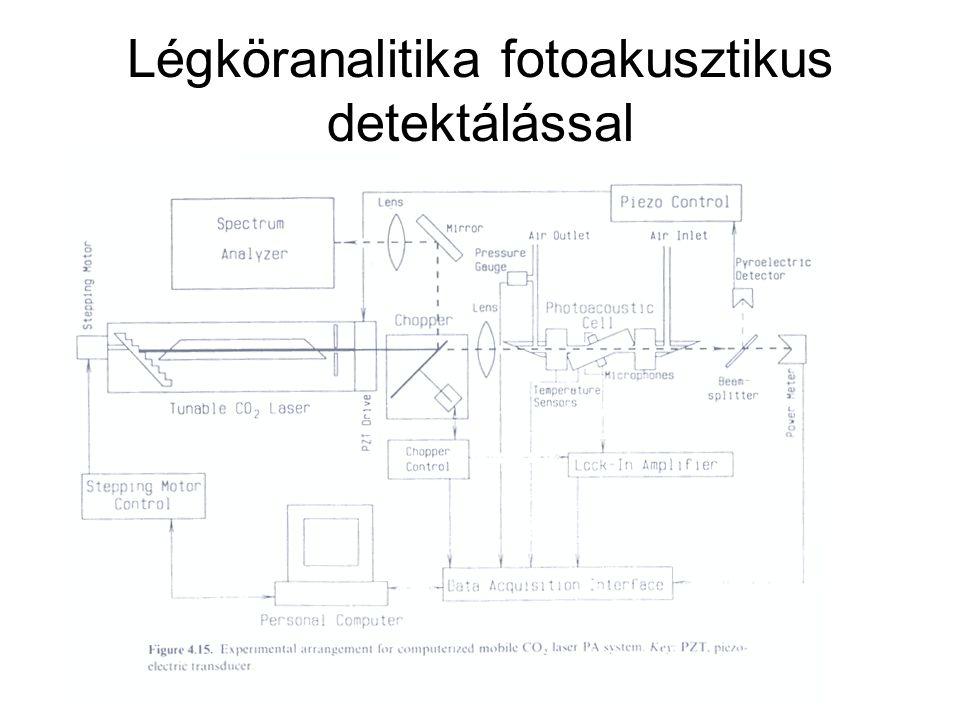 Légköranalitika fotoakusztikus detektálással