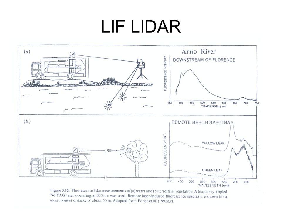 LIF LIDAR