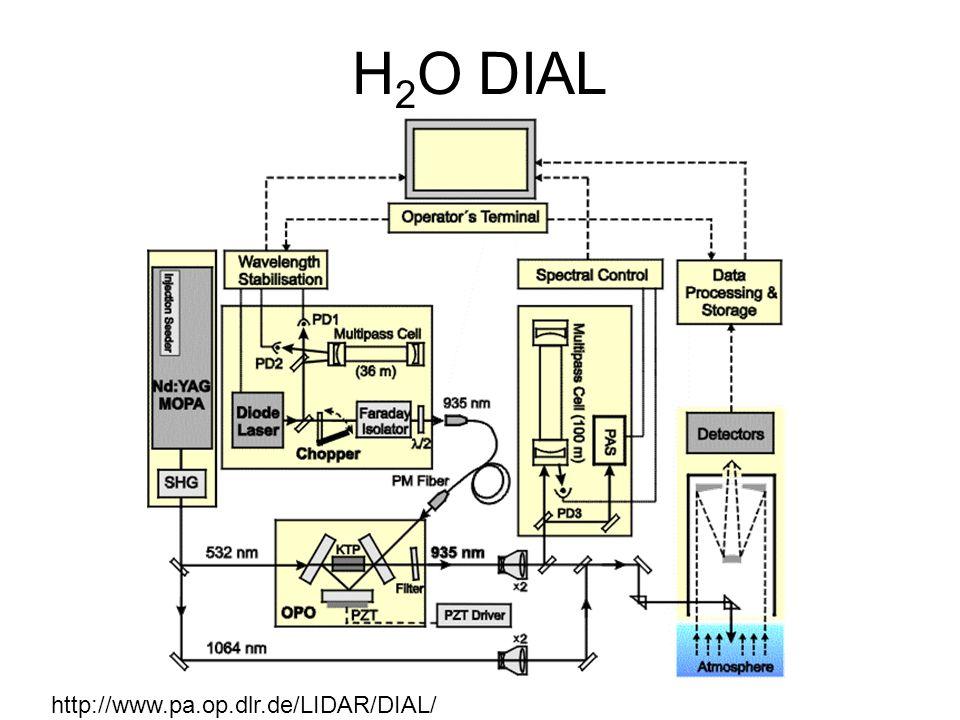 H 2 O DIAL http://www.pa.op.dlr.de/LIDAR/DIAL/