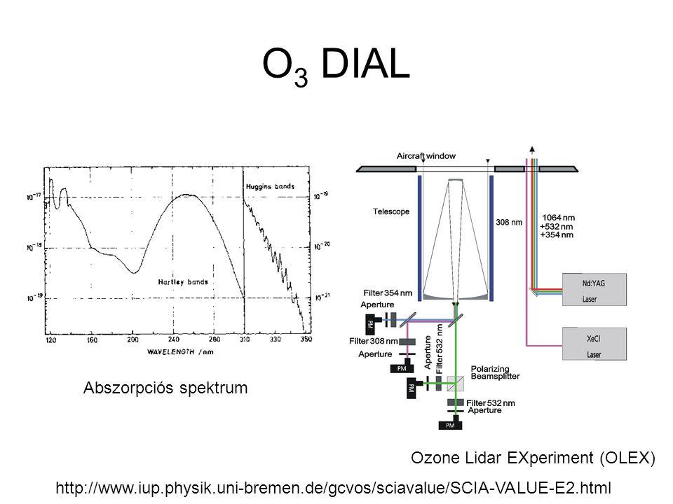 O 3 DIAL Abszorpciós spektrum Ozone Lidar EXperiment (OLEX) http://www.iup.physik.uni-bremen.de/gcvos/sciavalue/SCIA-VALUE-E2.html