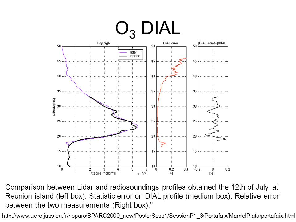 O 3 DIAL Comparison between Lidar and radiosoundings profiles obtained the 12th of July, at Reunion island (left box).