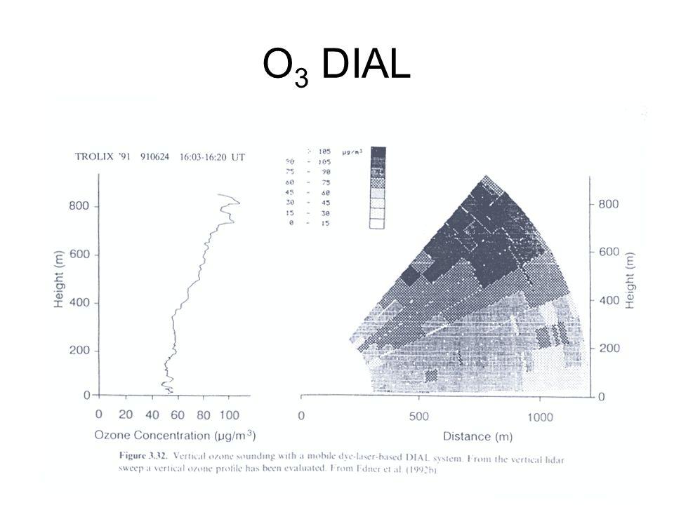 O 3 DIAL