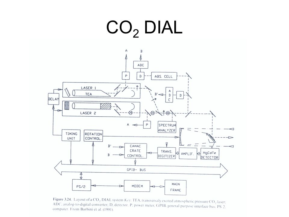 CO 2 DIAL