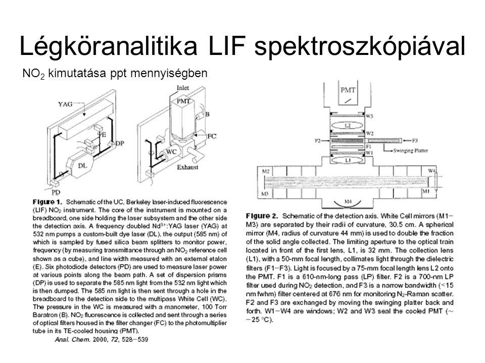 Légköranalitika LIF spektroszkópiával NO 2 kimutatása ppt mennyiségben