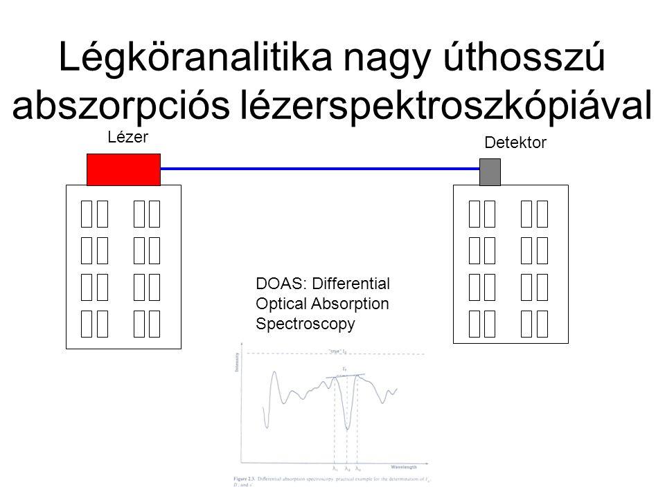Légköranalitika nagy úthosszú abszorpciós lézerspektroszkópiával Lézer Detektor DOAS: Differential Optical Absorption Spectroscopy