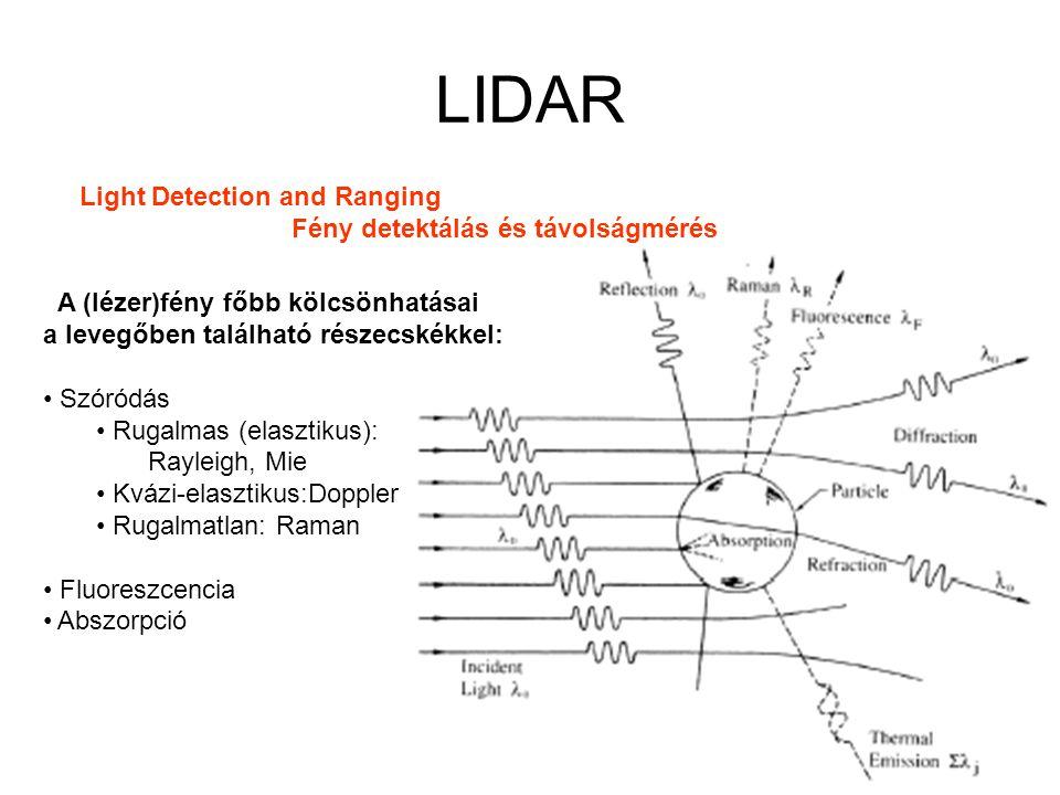 LIDAR A (lézer)fény főbb kölcsönhatásai a levegőben található részecskékkel: Szóródás Rugalmas (elasztikus): Rayleigh, Mie Kvázi-elasztikus:Doppler Rugalmatlan: Raman Fluoreszcencia Abszorpció Light Detection and Ranging Fény detektálás és távolságmérés