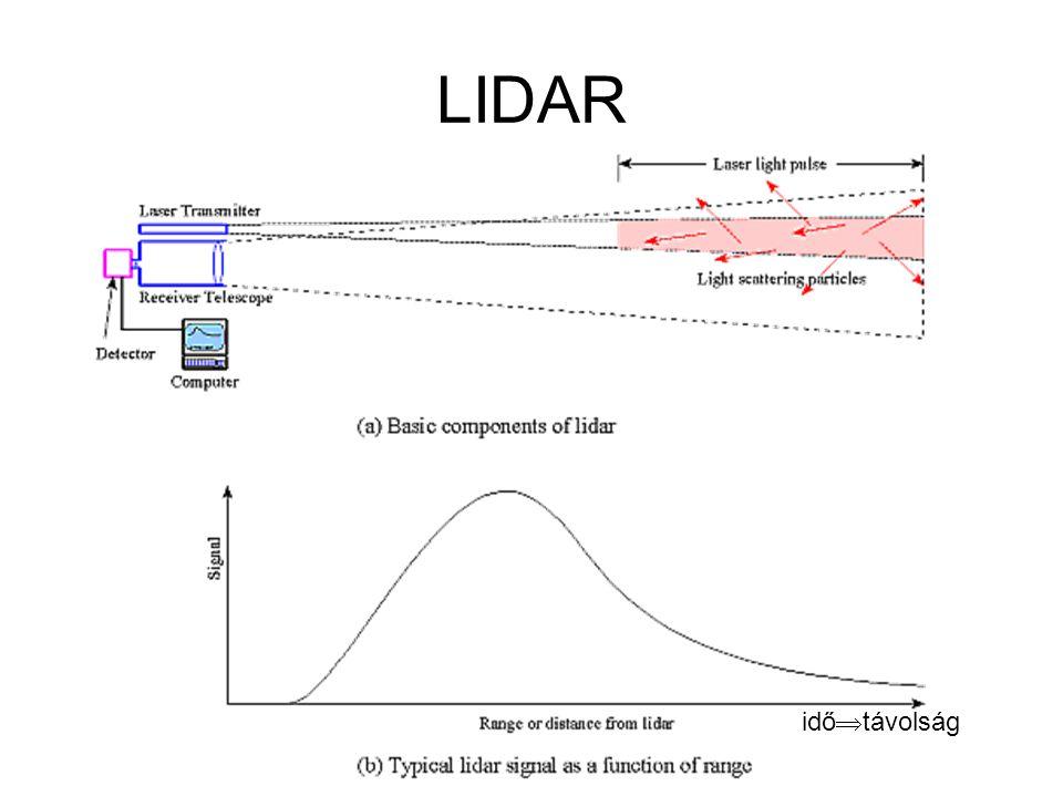 LIDAR idő  távolság