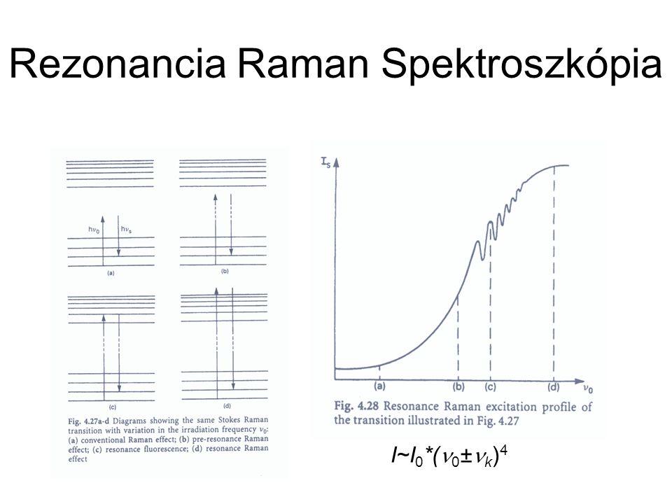 Rezonancia Raman Spektroszkópia I~I 0 *( 0 ± k ) 4