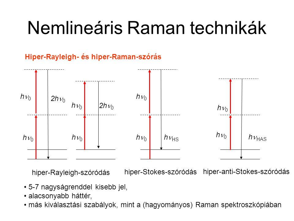 Nemlineáris Raman technikák Hiper-Rayleigh- és hiper-Raman-szórás h 0 h HS h 0 h HAS hiper-Rayleigh-szóródás hiper-Stokes-szóródás hiper-anti-Stokes-szóródás 2h 0 h 0 5-7 nagyságrenddel kisebb jel, alacsonyabb háttér, más kiválasztási szabályok, mint a (hagyományos) Raman spektroszkópiában