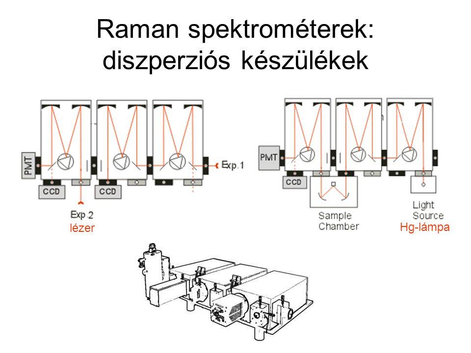 Raman spektrométerek: diszperziós készülékek lézer Hg-lámpa