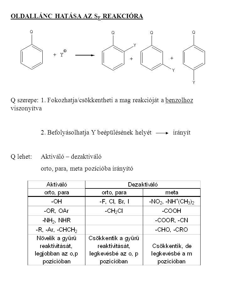 OLDALLÁNC HATÁSA AZ S E REAKCIÓRA Q szerepe:1. Fokozhatja/csökkentheti a mag reakcióját a benzolhoz viszonyítva 2. Befolyásolhatja Y beépülésének hely