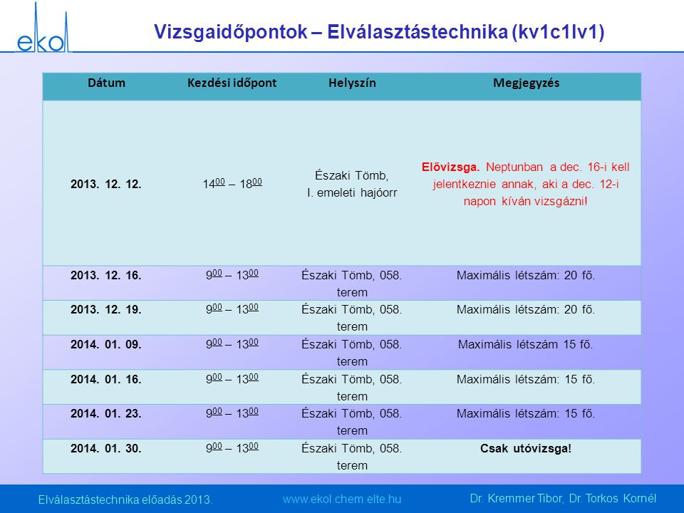 www.ekol.chem.elte.hu Elválasztástechnika előadás 2013.