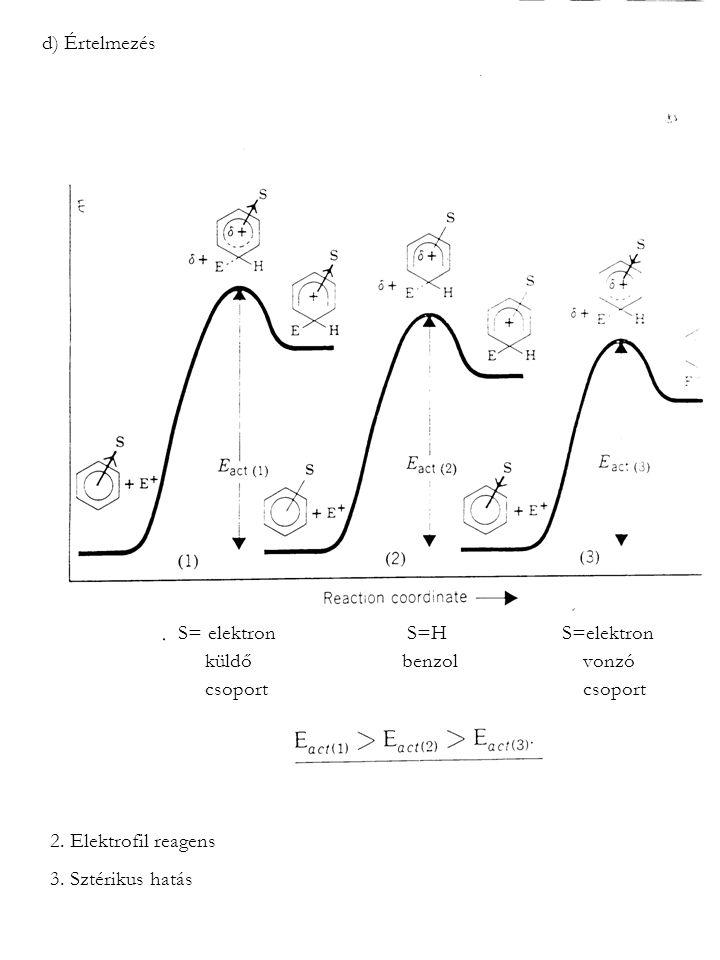 d) Értelmezés S= elektron S=HS=elektron küldő benzol vonzó csoport csoport 2. Elektrofil reagens 3. Sztérikus hatás