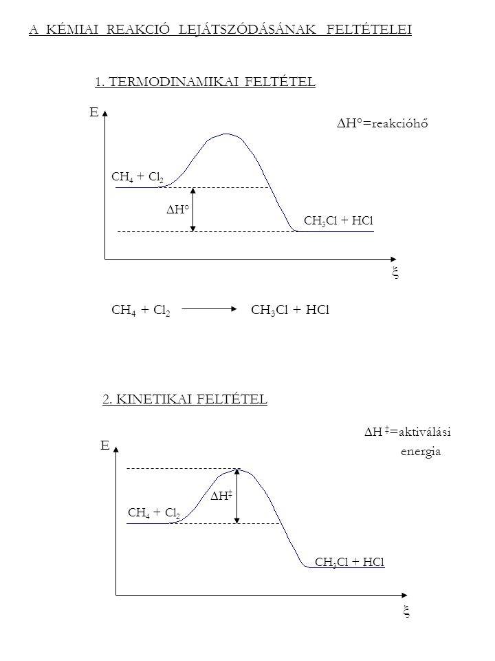 A KÉMIAI REAKCIÓ LEJÁTSZÓDÁSÁNAK FELTÉTELEI 1. TERMODINAMIKAI FELTÉTEL 2. KINETIKAI FELTÉTEL CH 4 + Cl 2 CH 3 Cl + HCl CH 4 + Cl 2 CH 3 Cl + HCl  H°