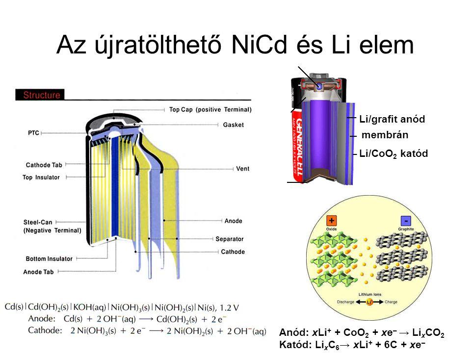 Az újratölthető NiCd és Li elem Anód: xLi + + CoO 2 + xe – → Li x CO 2 Katód: Li x C 6 → xLi + + 6C + xe – Li/grafit anód Li/CoO 2 katód membrán