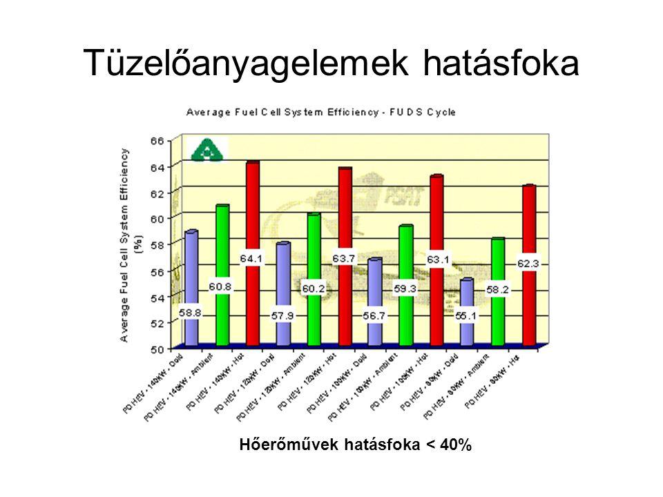 Tüzelőanyagelemek hatásfoka Hőerőművek hatásfoka < 40%