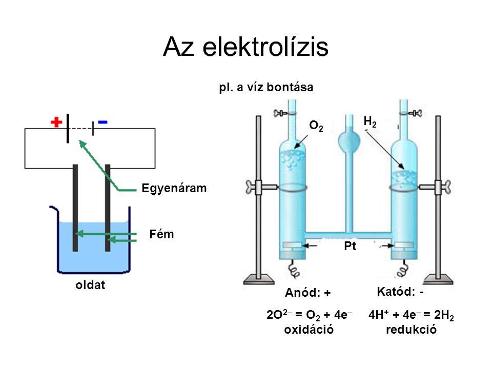 Az elektrolízis Egyenáram Fém Pt oldat Anód: + O2O2 H2H2 Katód: - 2O 2  = O 2 + 4e  oxidáció pl. a víz bontása 4H + + 4e  = 2H 2 redukció