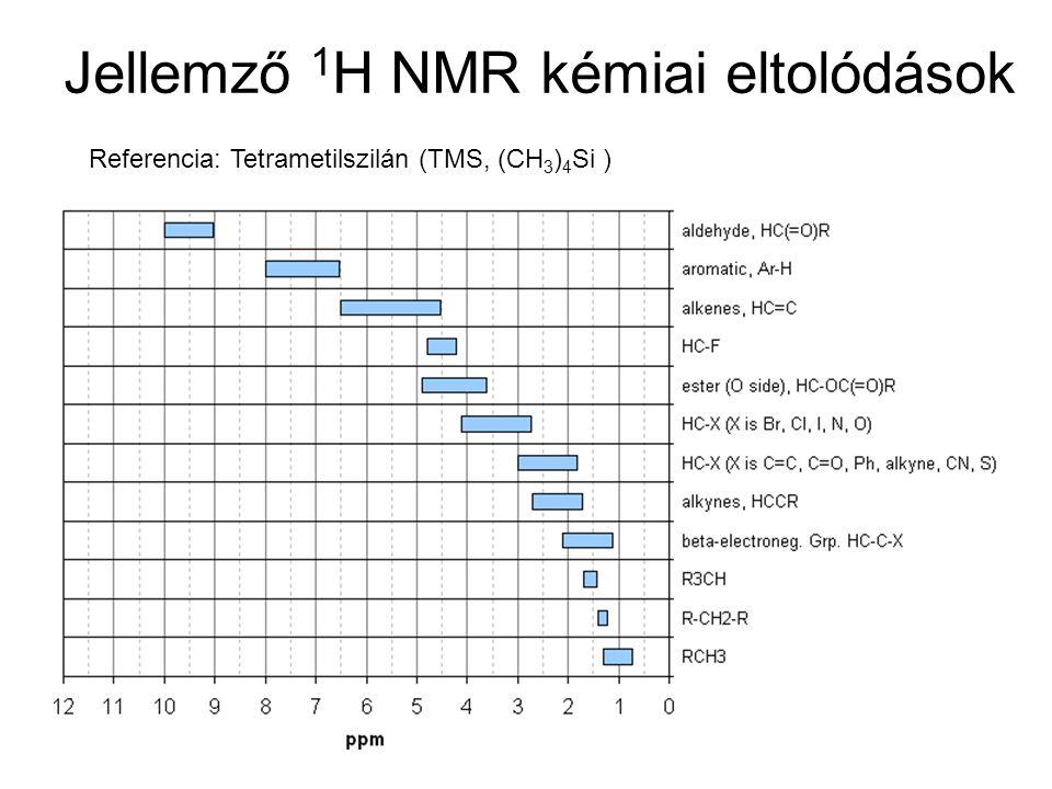 Jellemző 1 H NMR kémiai eltolódások Referencia: Tetrametilszilán (TMS, (CH 3 ) 4 Si )