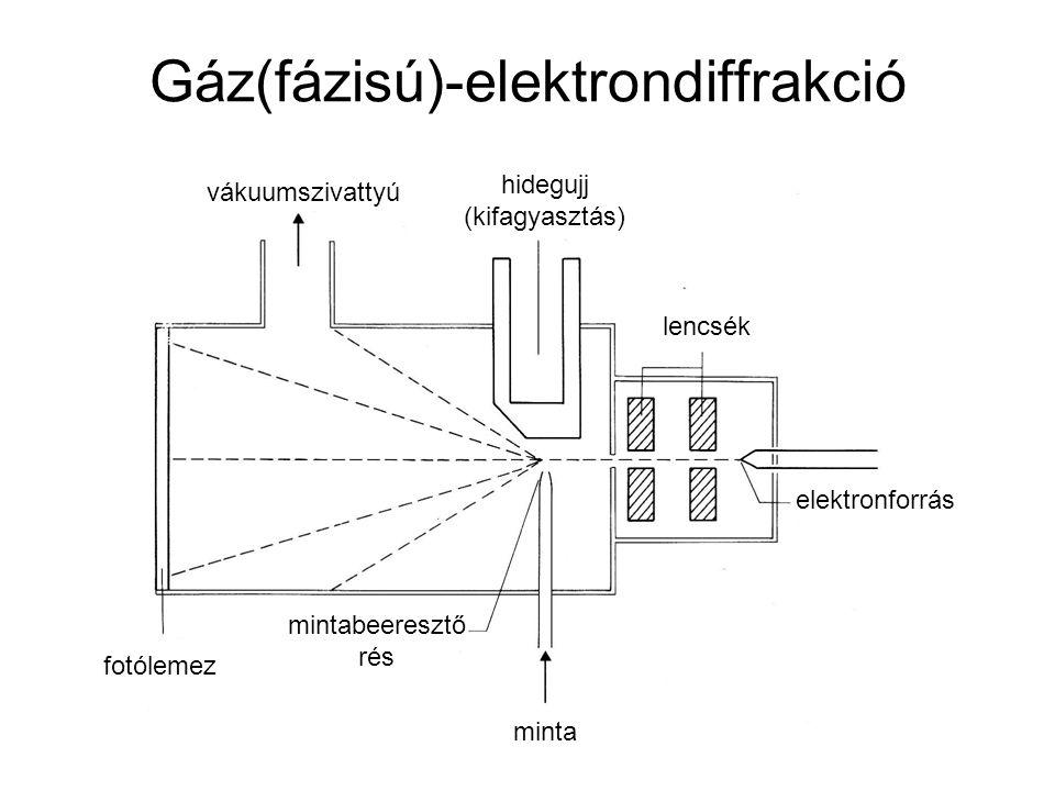 Gáz(fázisú)-elektrondiffrakció minta vákuumszivattyú fotólemez elektronforrás lencsék mintabeeresztő rés hidegujj (kifagyasztás)