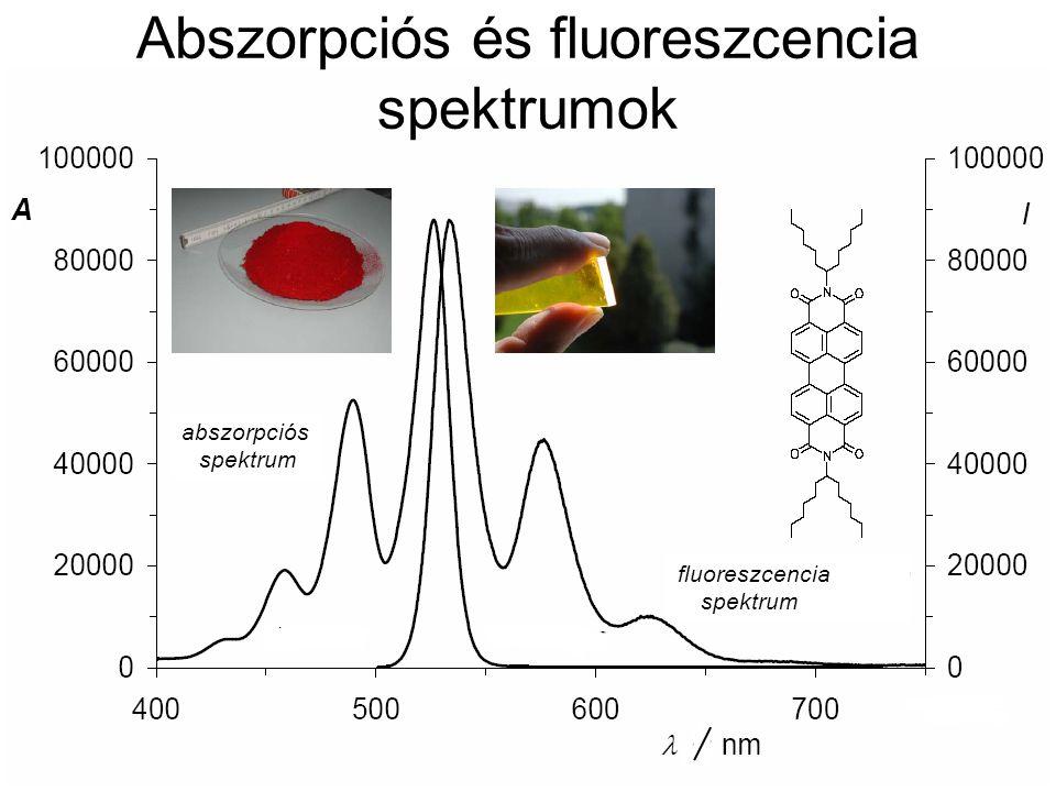 A Abszorpciós és fluoreszcencia spektrumok fluoreszcencia spektrum abszorpciós spektrum
