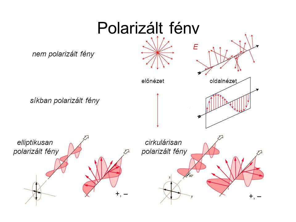 Polarizált fény síkban polarizált fény előnézet oldalnézet nem polarizált fény elliptikusan polarizált fény cirkulárisan polarizált fény +, – E