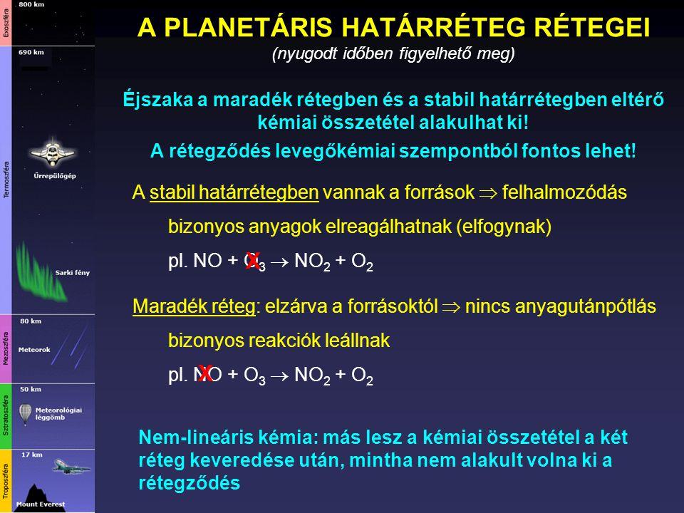 A PLANETÁRIS HATÁRRÉTEG RÉTEGEI (nyugodt időben figyelhető meg) Éjszaka a maradék rétegben és a stabil határrétegben eltérő kémiai összetétel alakulha