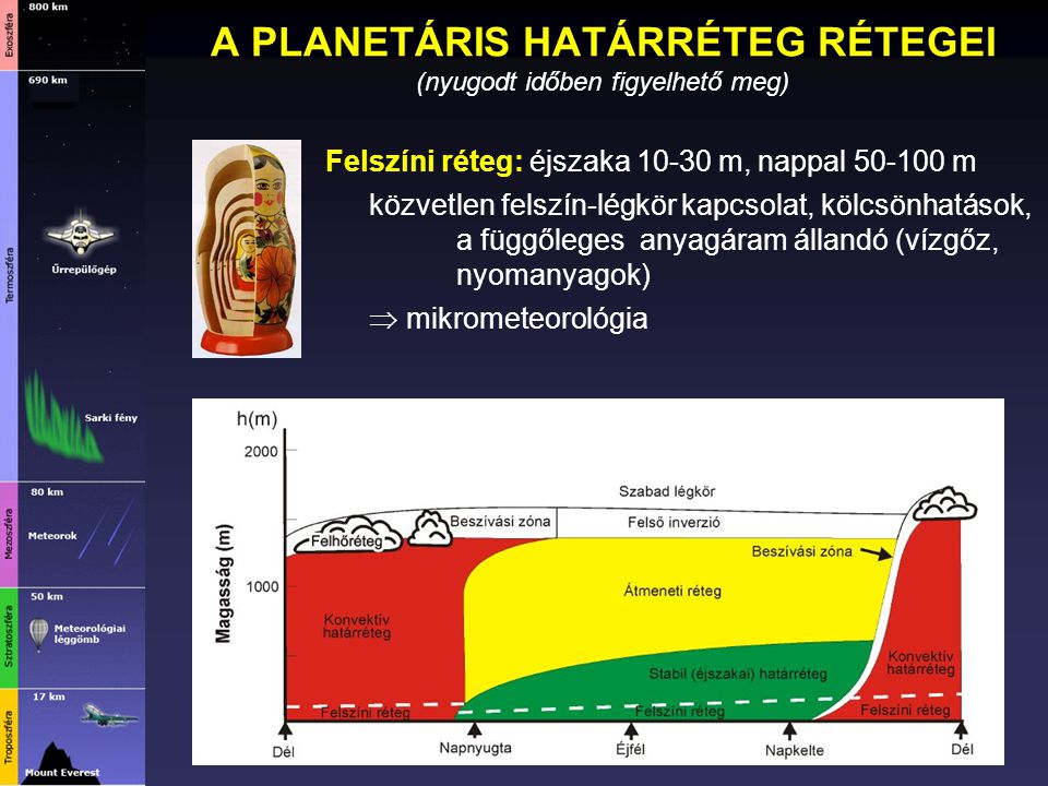 A PLANETÁRIS HATÁRRÉTEG RÉTEGEI (nyugodt időben figyelhető meg) Felszíni réteg: éjszaka 10-30 m, nappal 50-100 m közvetlen felszín-légkör kapcsolat, k